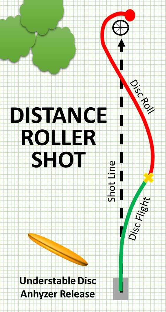 Learn the best discs and techniques for maximum distance disc golf roller shots!