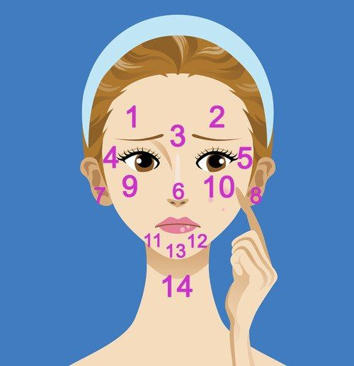 What is your acne telling you? This is pretty much amazing! So the next time you break out or notice dark under-eye circles, look to your face map: your skin is probably trying to communicate on behalf of the internal organs. 1 & 2: Digestive System 3: Liver 4 & 5: Kidneys 6: Heart 7 & 8: Kidneys 9 & 10: Respiratory system 11 & 12: Hormones 13: Stomach 14: Illness