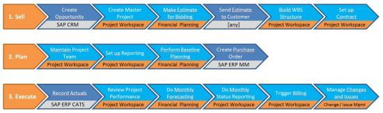 What is SAP CPM? Introduction to SAP Commercial Project Management #commercial #listing #websites http://commercial.remmont.com/what-is-sap-cpm-introduction-to-sap-commercial-project-management-commercial-listing-websites/  #commercial project definition # Primary Menu What is SAP CPM? Introduction to SAP Commercial Project Management Notice. Undefined index: random_ads_start_direction in /www/htdocs/w01362c7/dev-workbench.com/wp-content/plugins/ad-injection/ad-injection.php on line 1085 In…
