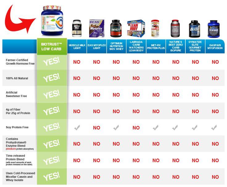 Low Carb Comparison Chart http://monopolymediamarketing.com/deals