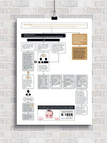 Infografik für Kober aktiviert - Vertriebsinstitut für Marktführer, Klagelied oder Championsleague? Wie Sie Ziele auch unter Druck übertreffen.