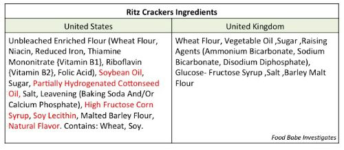 The U.K. Ritz Crackers ingredient listresemblesitems that you'd find in every household around the country – but the United States version goes the extra mile to include trans fat, HFCS and natural flavor. Natural flavor can be also be a hidden form of MSG, which, again, is an additive that will likely make you eat more than you would otherwise.