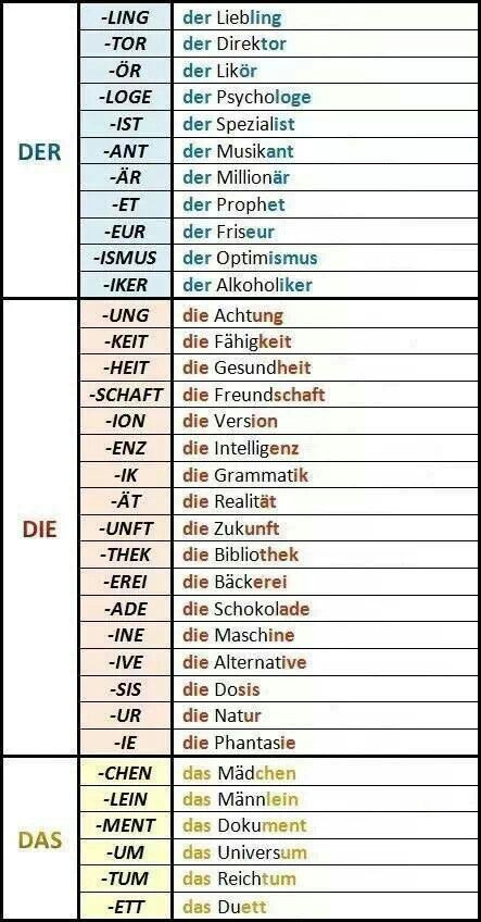 Der die das. A guide to German articles, which are the bane in my existence (since I didn't always memorize them with the word when I started learning German two years ago, and they're super important). This is a useful tool for guessing (though there's probably exceptions; after all, there's both der See and das See, which mean two different bodies of wayer