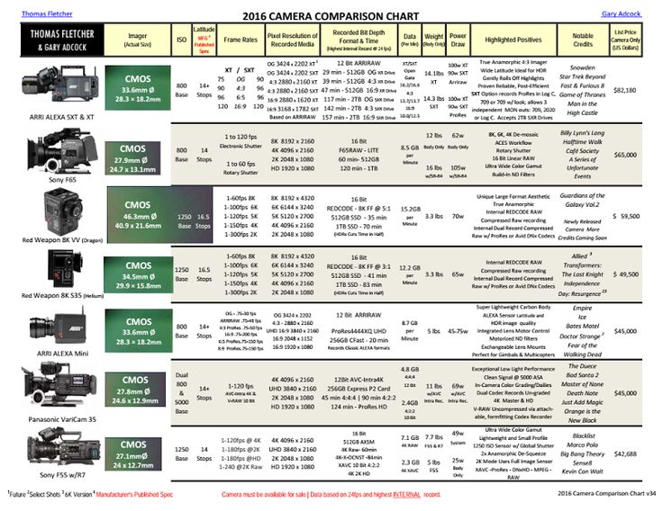 25+ best ideas about Camera comparison on Pinterest | Canon camera ...