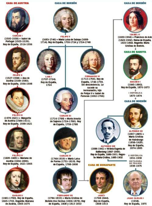 Las abdicaciones de los reyes de España, de Carlos I a Juan Carlos…