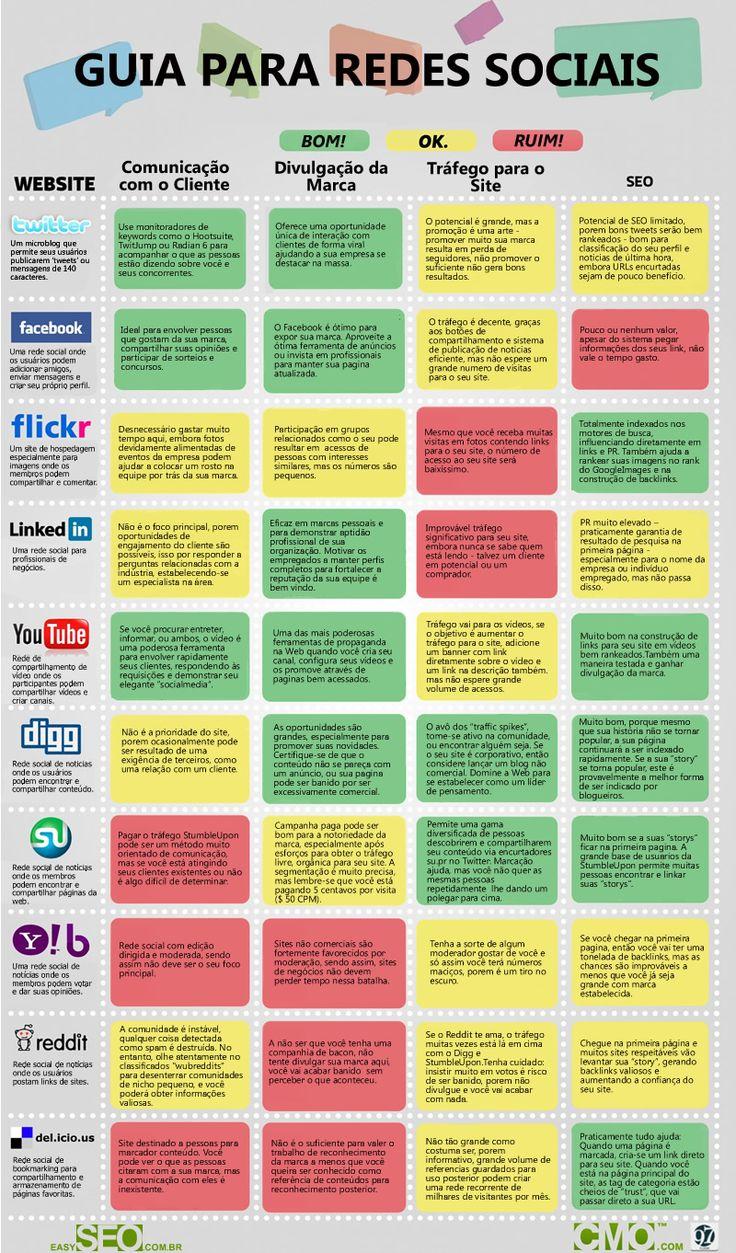 15 erros fatais na gestão de mídias sociais  A sua presença online pode estar cometendo 15 erros que irão estragar a sua marca nas redes sociais
