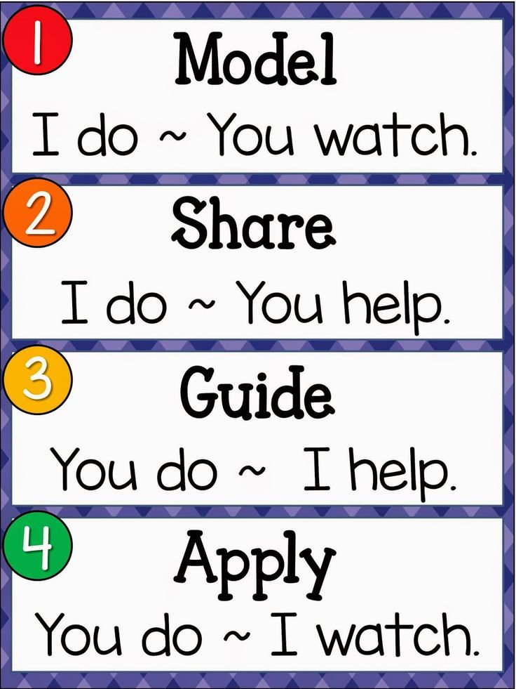 Great representation for students to understand the steps in guided math