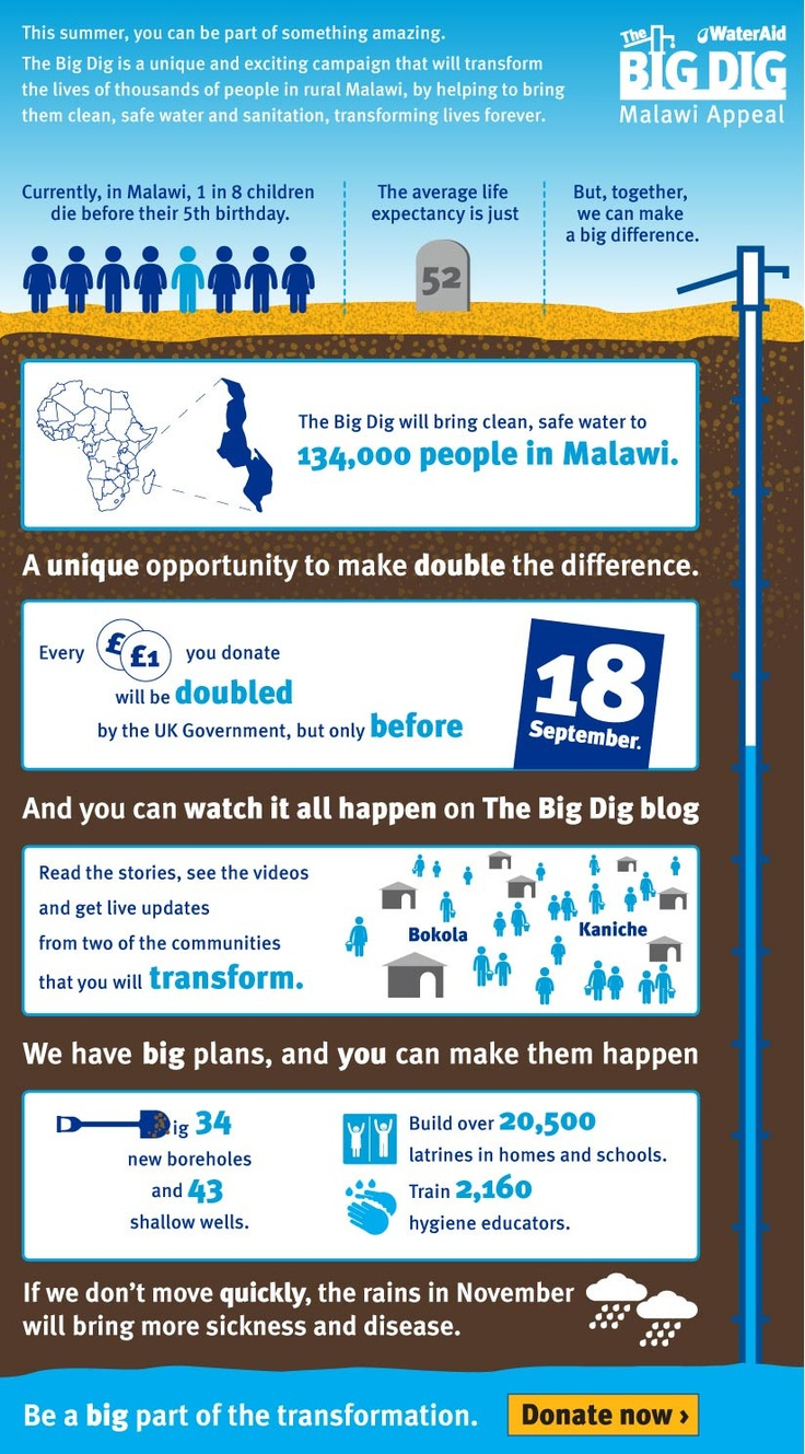 Explaining the new Big Dig Appeal - how much we need to raise and how many people will gain access to clean water and sanitation for the first time.
