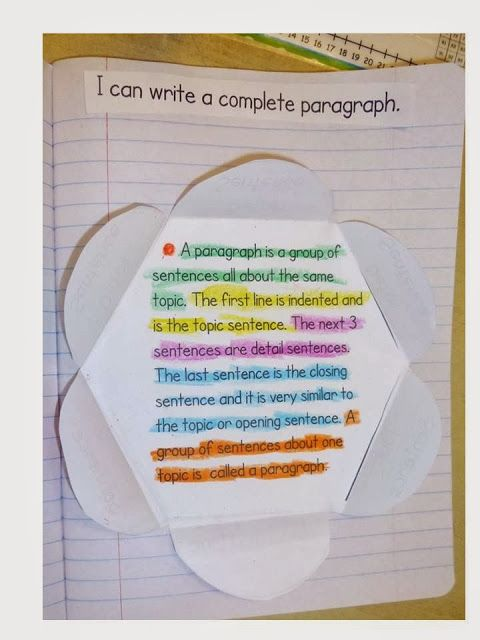 The fold out tabs are labels: indent, topic sentence, detail, detail, detail, and closing sentence. Not thrilled with teaching a formula but it is the basics. I would want to morph the closing sentence idea though...too rigid.