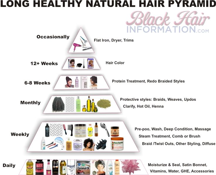 This long natural hair pyramid shows you at a glance what your hair regimen should look like to achieve excellent length retention in kinky curly afro hair.