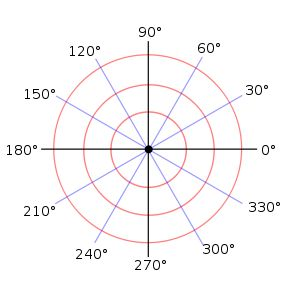 Polar Graphing -- link to pdf printable with different polar graph paper sheets.  (Apr 2014)