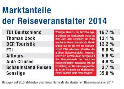 Cei mai mari cinci turoperatori reprezintă 60% din afacerea din Germania