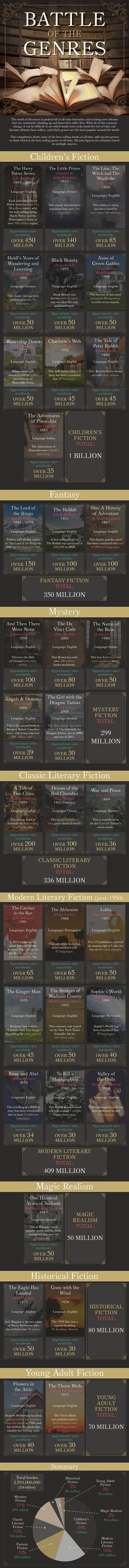 The infographic not only lists best-selling books of all time, but also estimates sales in most popular book genres.