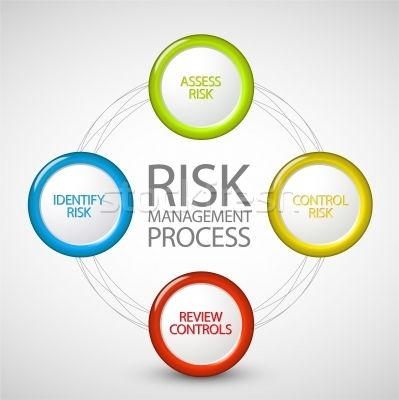 10.) What is risk managemen, and why is it an important markerting function?  Risk management is the systematic process of managing an organization's risks to achieve objectives in a manner consistent with public interest, human safety, environmental needs, and the law. It is important because you have to know if your business is worth anything or if it will be successful.   (Morgan Shucher)