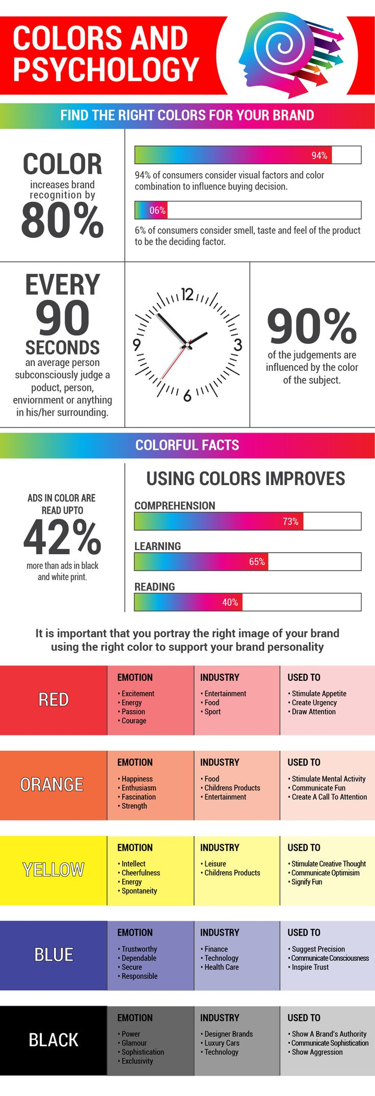 Infographic: Colors and Psychology - @visualistan