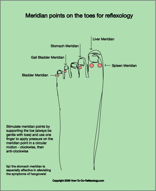 Get the basics of reflexology, complete with handy diagrams | Gaia