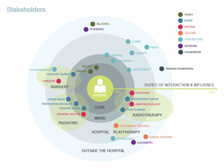 13 best territory map images on pinterest design thinking stakeholder map gumiabroncs Gallery