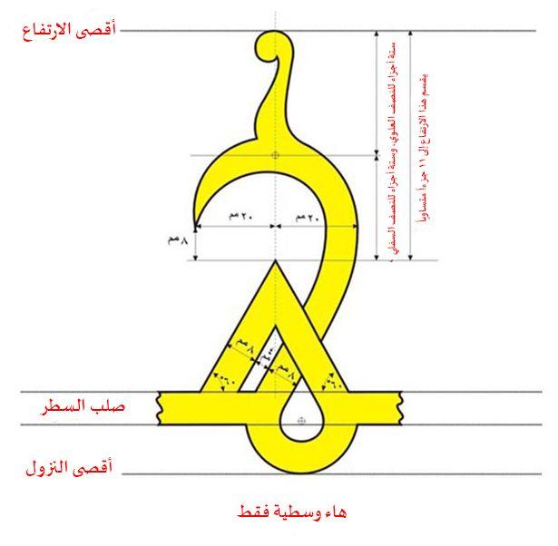رسم حرف الهاء في الكوفي الفاطمي2 In 2021 Islamic Calligraphy Calligraphy Art Arabic Calligraphy Art