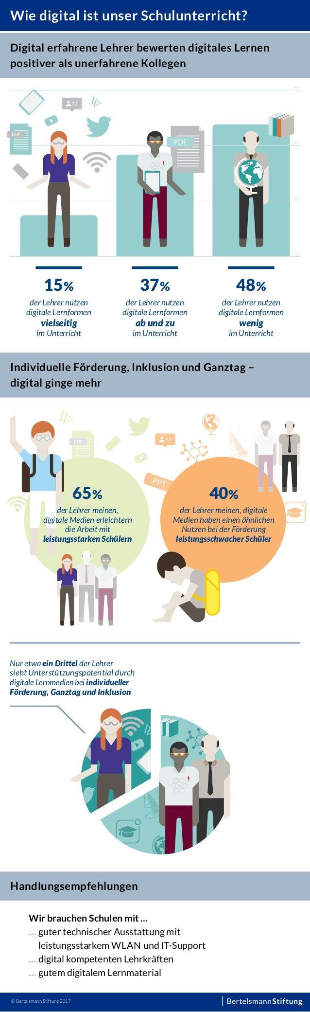 Infografik: Wie digital ist unser Schulunterricht? Monitor Digitale Bildung Bertelsmann Stiftung