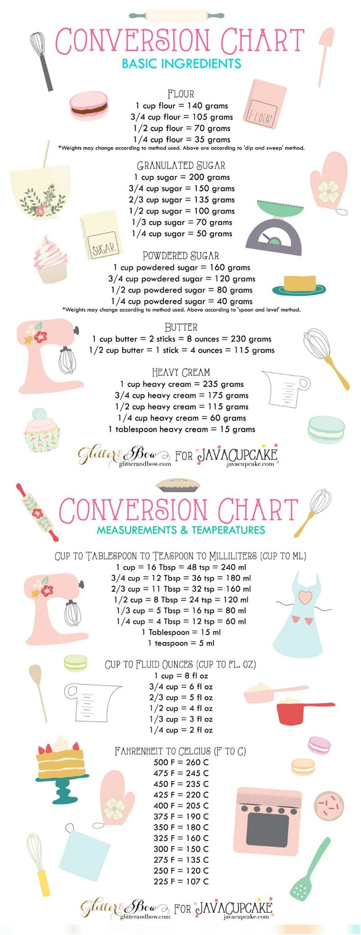 60 Professional Cooking Diagrams and Charts That Simplify Cooking - Page 3...