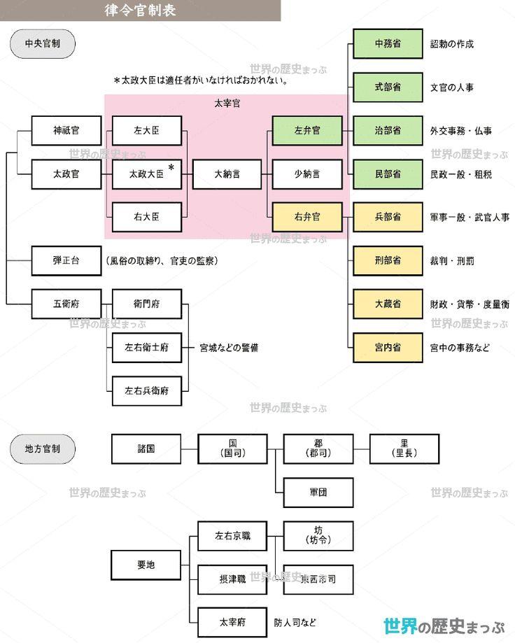 律令官制表 世界の歴史 歴史 日本史