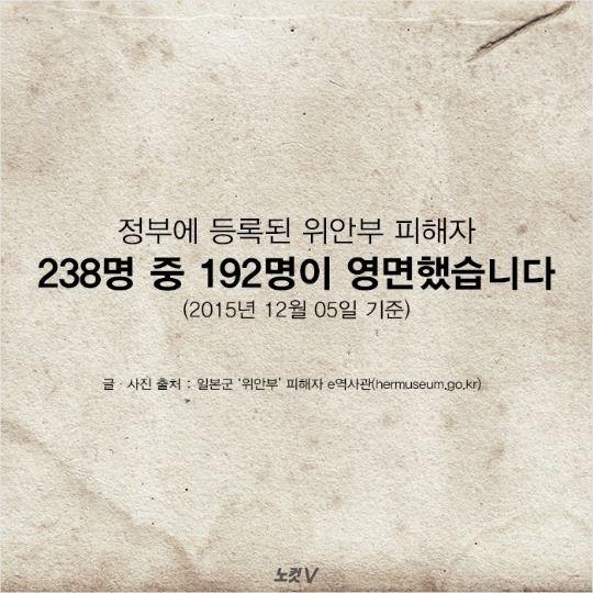 정부에 등록된 위안부 피해자 238명 중 192명이 영면했습니다. (2015년 12월 05일 기준)