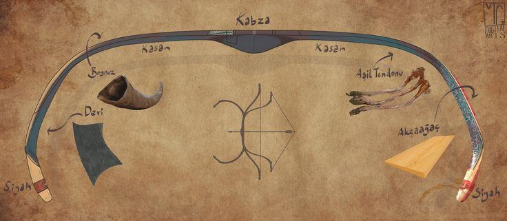 Ottoman Bow materials by mustafagocmezler MG Digital Arts