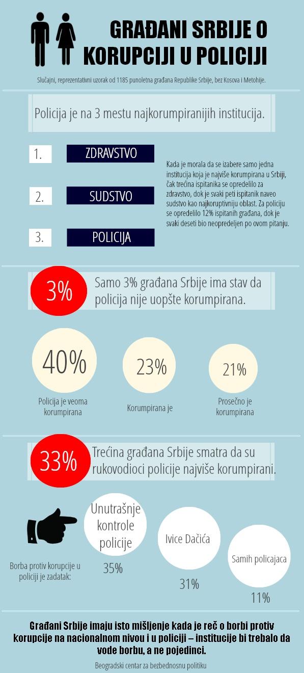 Rezultati istrazivanja javnog mnjenja o korupciji u policiji, BCBP 2013.