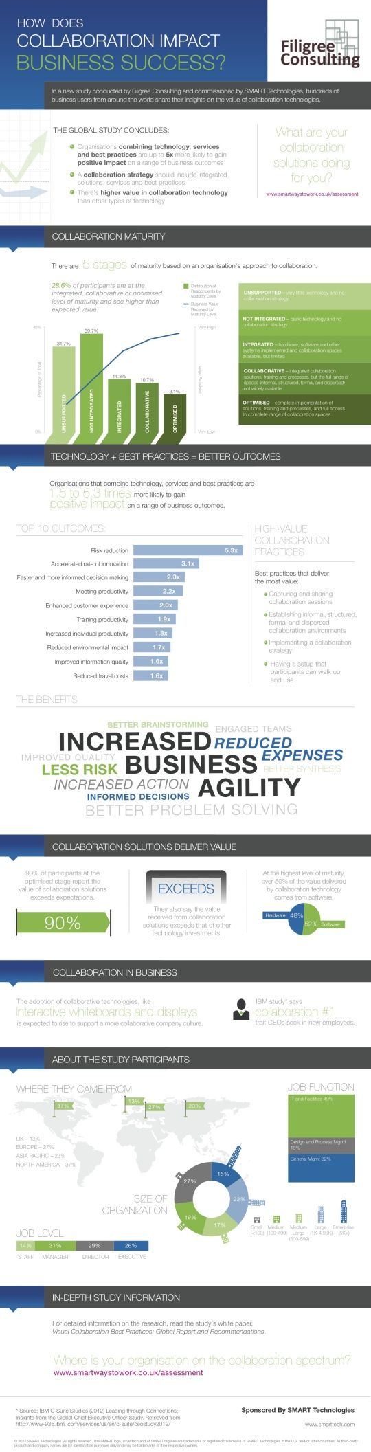Infographic on the results of a new study by Filigree Consulting and SMART Technologies looking at the value of collaboration technologies