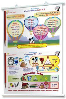 Плакаты по русскому языку для начальной школы