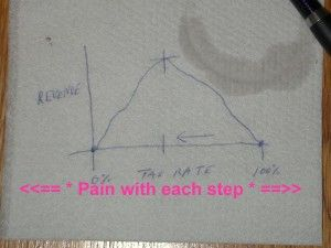 Applying The Laffer Curve To Hip Replacement Pain... In simpler term - if your hip hurts then you will probably need it replaced.