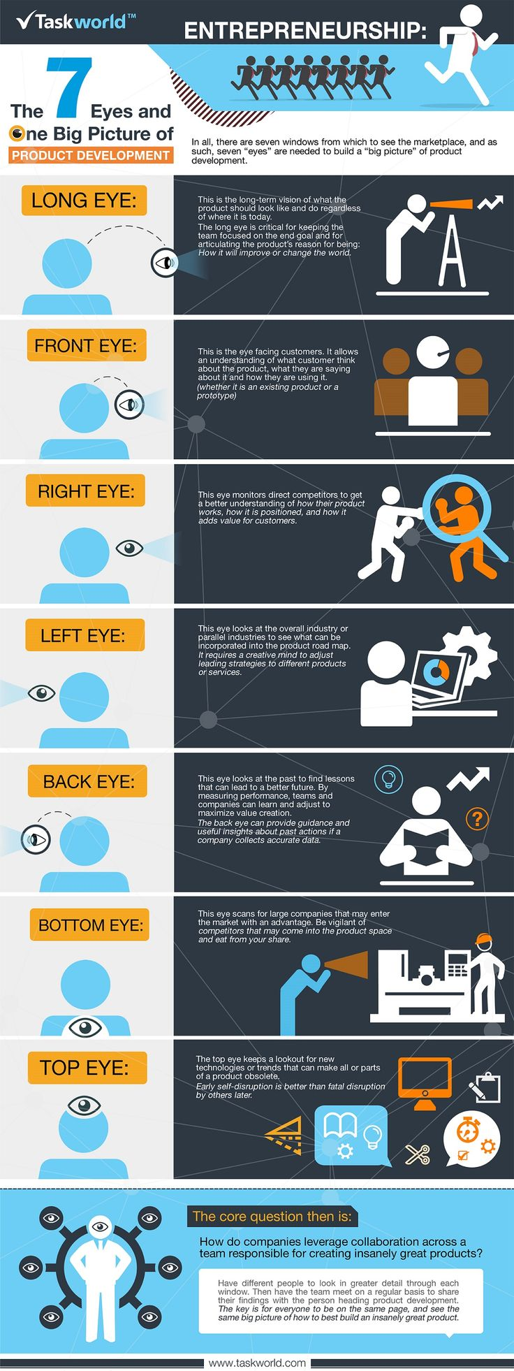 The 7 Eyes and One Big Picture of Product Development #Infographic
