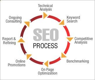 All the services provided by the economical professionals at SEO company India and theres no compromise on any work what thus ever below any circumstances. Once the corporate signs up a shopper below their wings, the trouble to induce each very little positive. Best services of so get into the awapal solution because it helps to improve the business.