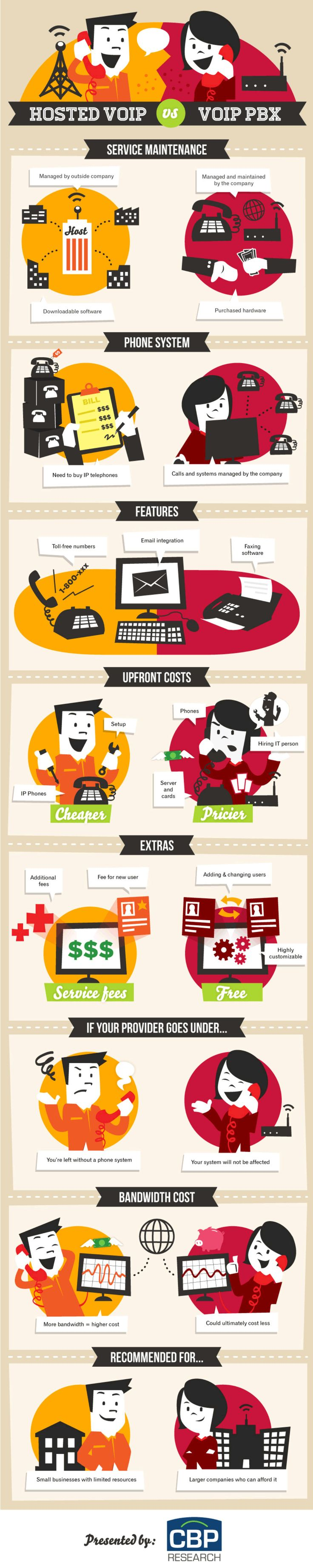 8 best phone images on pinterest phone business and cloud based heres a great infographic made by cbp research showing who benefits from hosted voip service versus a voip pbx solution fandeluxe