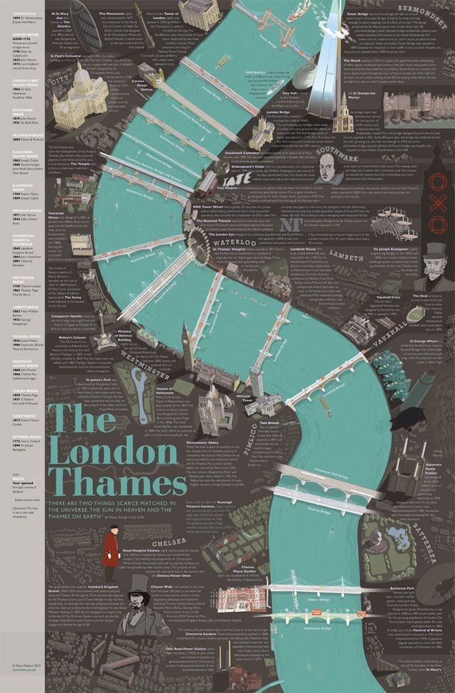 This new poster of the Thames charts the river's course from Battersea to the Tower, taking in the 16 bridges and numerous landmarks. Design by David Fathers. I love the buildings!