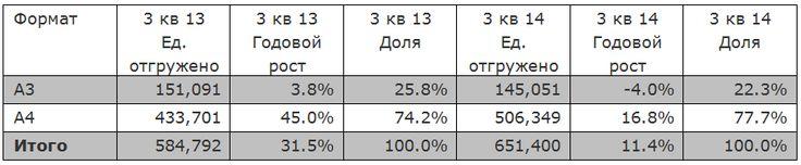 Монохромные лазерные МФУ со скоростью печати 31-69 III квартал 2014.png