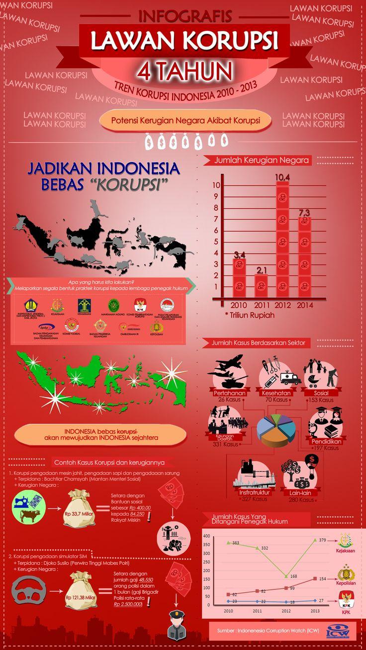 Karya Infografis Lawan Korupsi dari ADITYA ZULMI RAHMAWAN