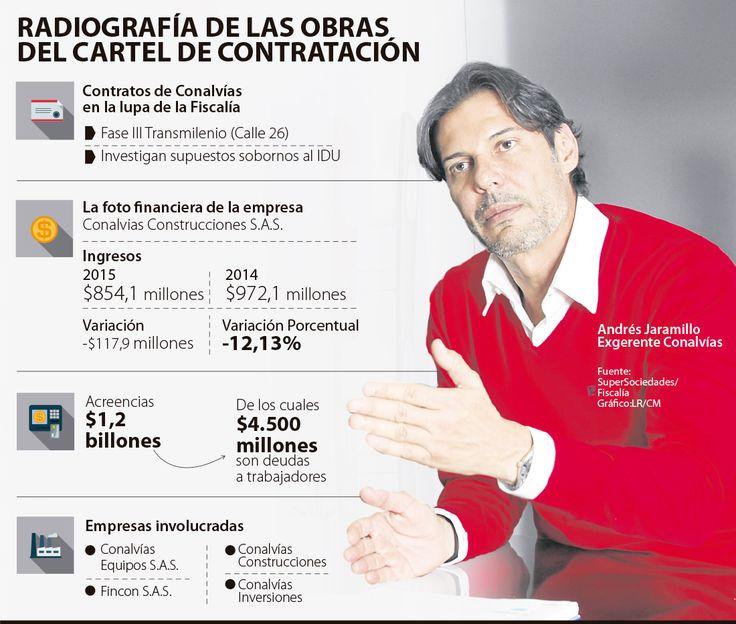 Andrés Jaramillo, ex presidente de Conalvías a responder por la Calle 26