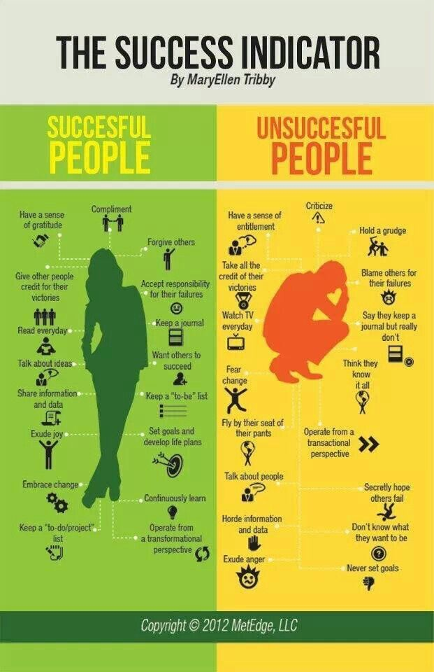 Happy vs unhappy,Good vs bad or healthy vs unhealthy. Not sure success vs unsuccessful  but THIS IS WONDERFUL!!!!