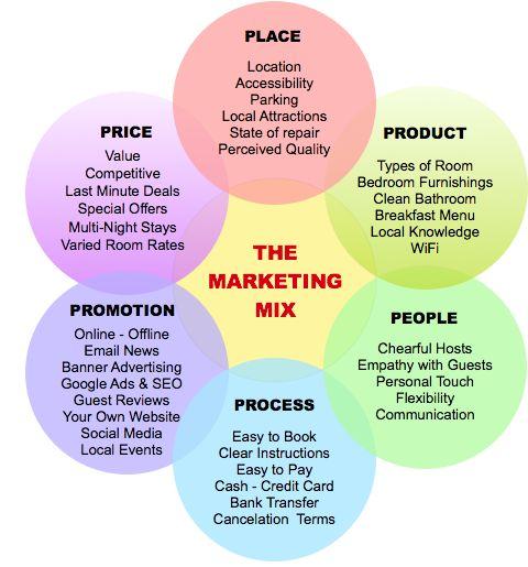 Marketing Mix For a Hotel  #marketing #socialmedia #digital