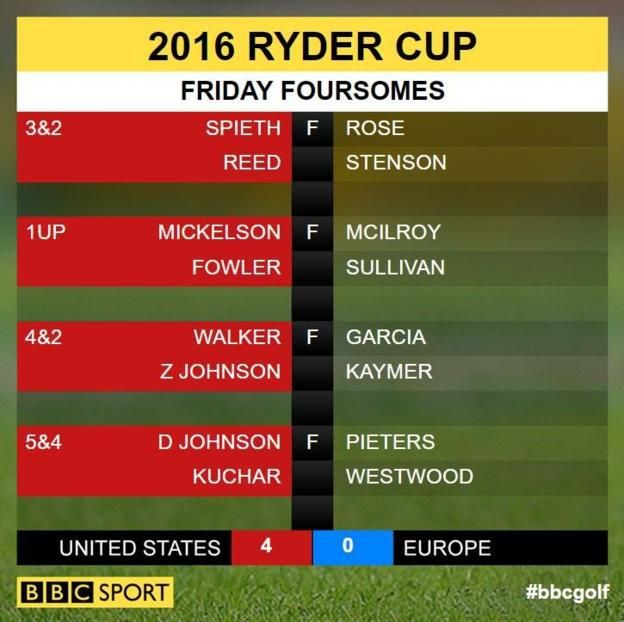 Ryder Cup 2016: United States lead Europe 4-0 after foursomes at Hazeltine - http://cybertimes.co.uk/2016/09/30/ryder-cup-2016-united-states-lead-europe-4-0-after-foursomes-at-hazeltine/