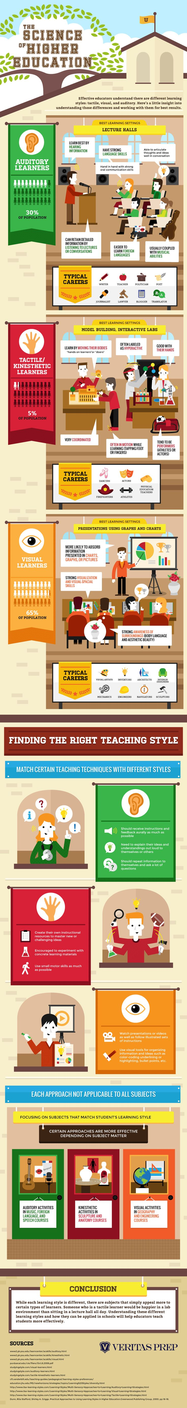 Learning styles and career types that work well for each...