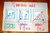 Kindergarten Classroom Charts: Kindergarten Anchors Charts, Writing Projects, Small Moments, Writing Anchors Charts, Classroom Charts, Writers Add, Reading Classroom, Writers Workshop, Second Grade