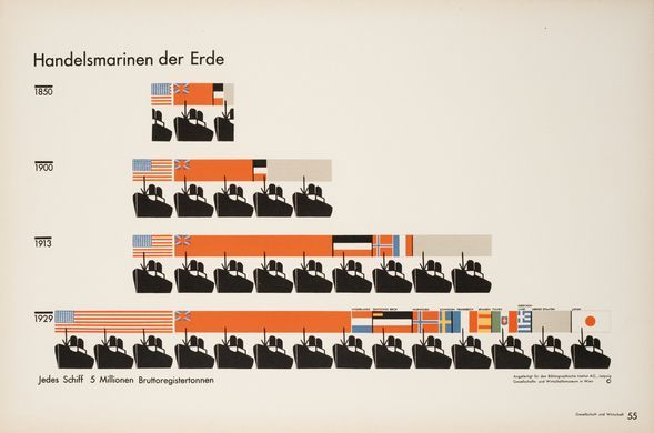 The 100 visual charts, in Gerd Arntz's austere design, of the atlas Gesellschaft und Wirtschaft provide an overview of the essential empirical data of the world at that time.