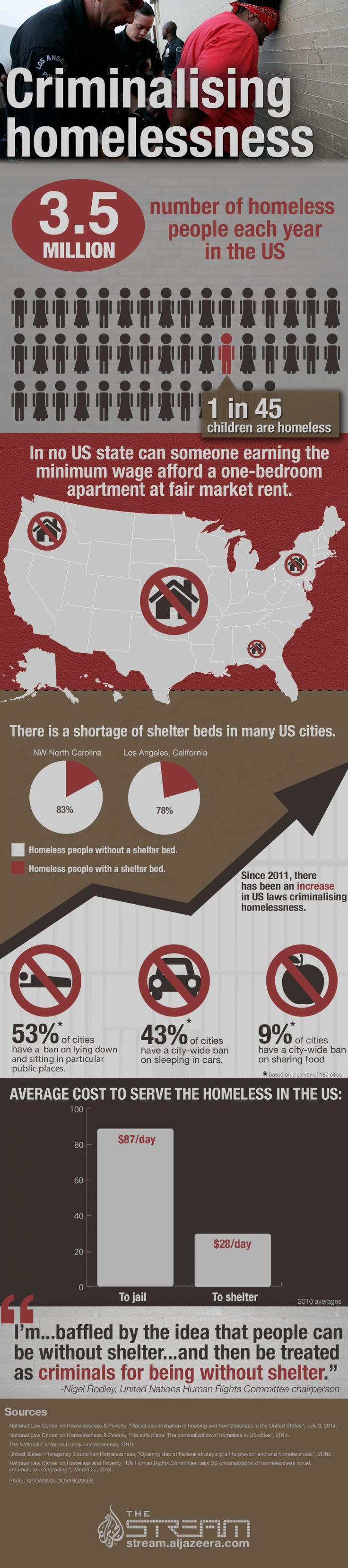 "Since When Is Being Homeless A Crime? Well, and in some states and localities, it is.  The government needs to create public service jobs and fund the demand for private sector jobs, and then raise the minimum wage to be a ""Living"" wage, then homelessness will go away, dignity will be restored, and poverty will be eliminated !!"