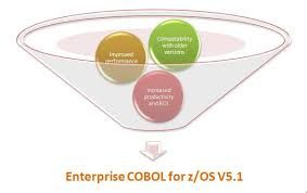 It's solitarily a Matter of life-span depending on the Regular concern Oriented Cant (COBOL) resolution complete its history as brace of the wide greatest satisfaction beneficent in-fondness skills of chance generations of software engineers.