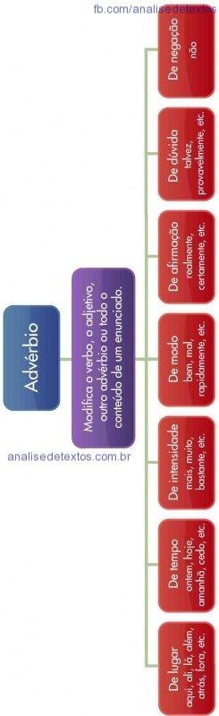 Mapa mental sobre adjetivos. Acesse http://www.analisedetextos.com.br/ e veja muito mais.