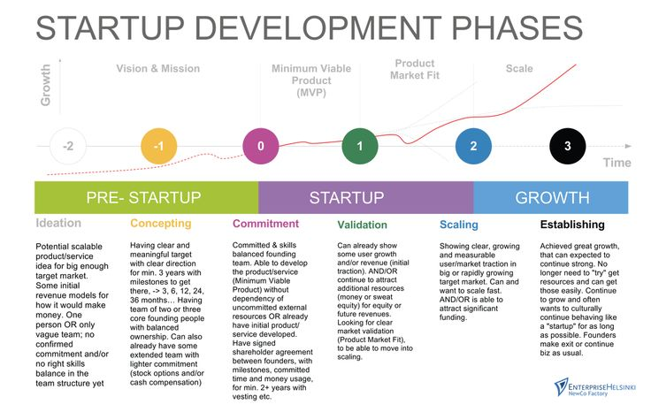 Startup development phases Startups Pinterest Kind