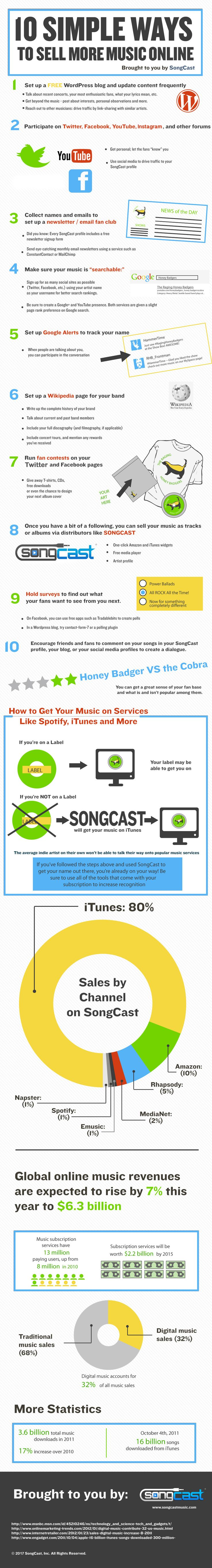 SongCast Music Helps You Sell More Music line