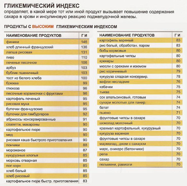 Продукты с высоким гликемическим индексом